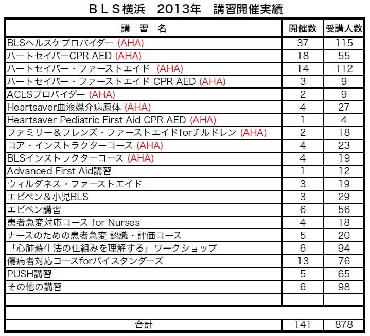 2013年BLS横浜講習(BLS/ファーストエイド/ACLS)開催実績