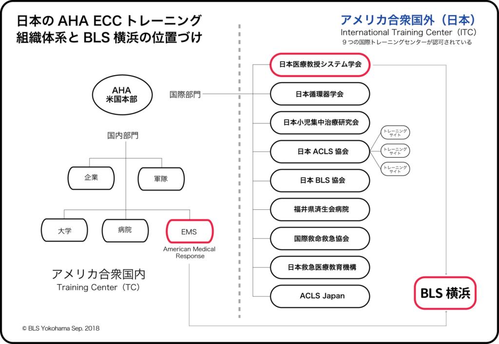 日本のAHA-BLS/ACLS/PALS/PEARSを開催するトレーニングセンター・トレーニングサイトの構造