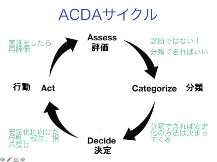 AHAガイドライン2005年版PEARS(ペアーズ)プロバイダーコースのACDAサイクル