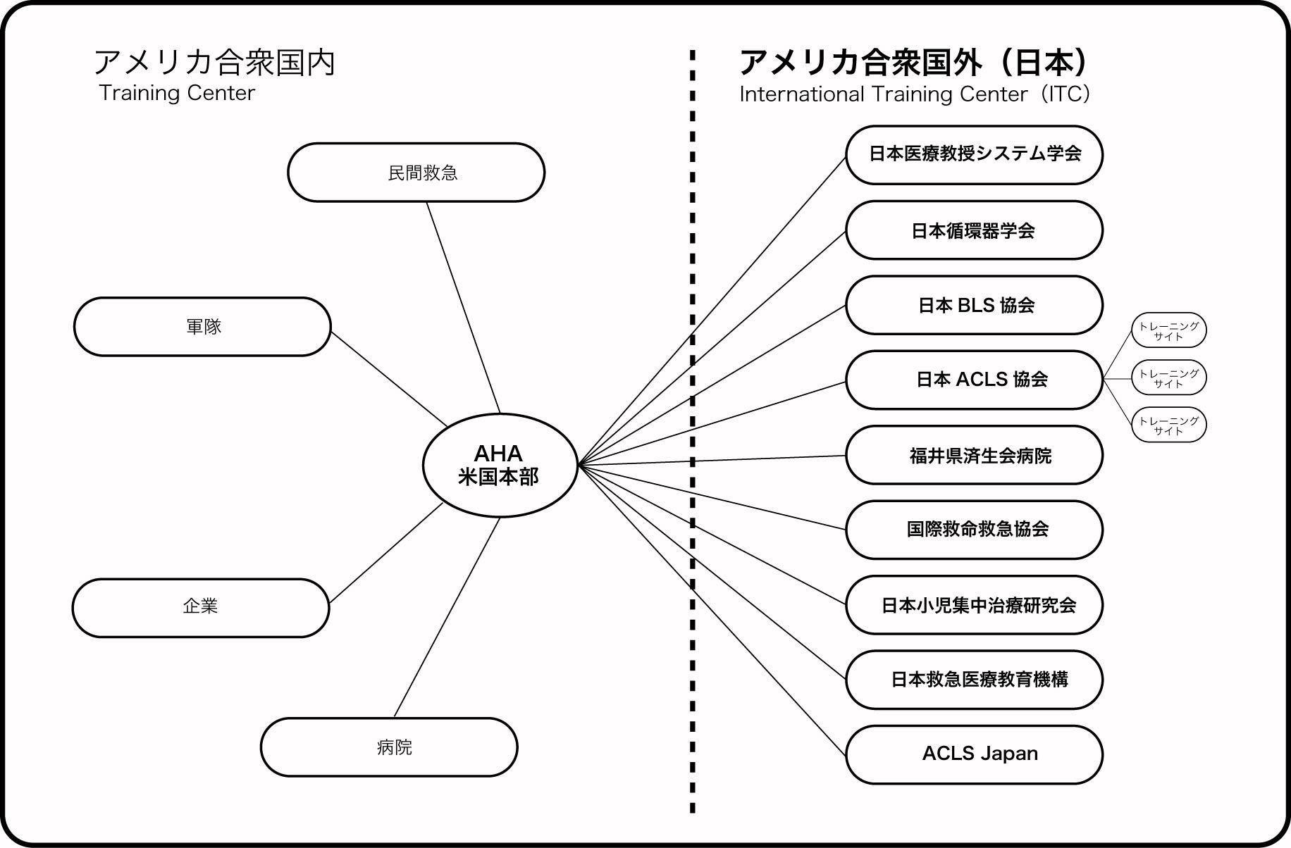 日本のAHA講習開催団体の関係図