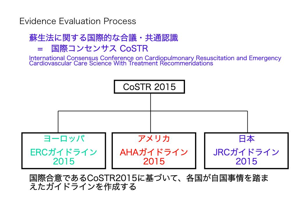 国際コンセンサスCoSTR2015と各国蘇生ガイドライン2015の関係について