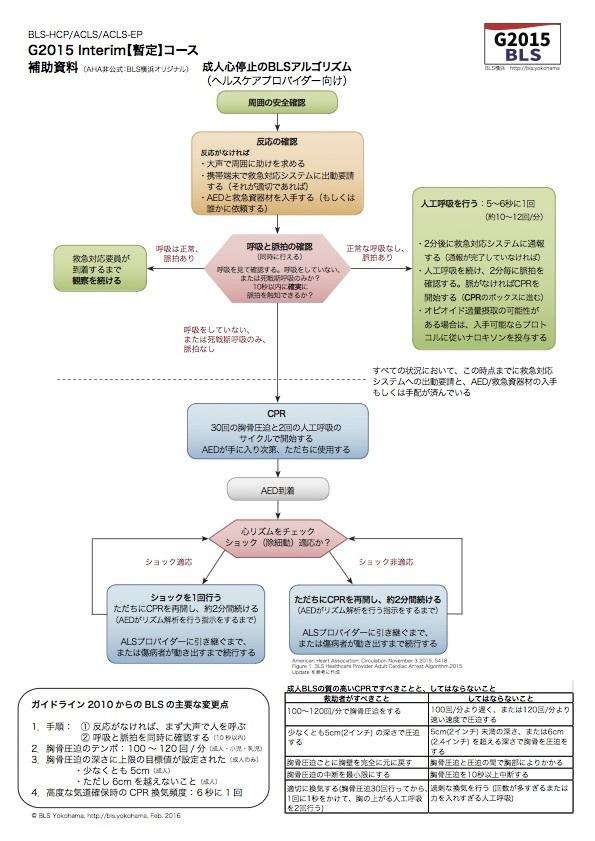 AHAガイドライン2015の成人BLSアルゴリズム図【BLS横浜オリジナル】