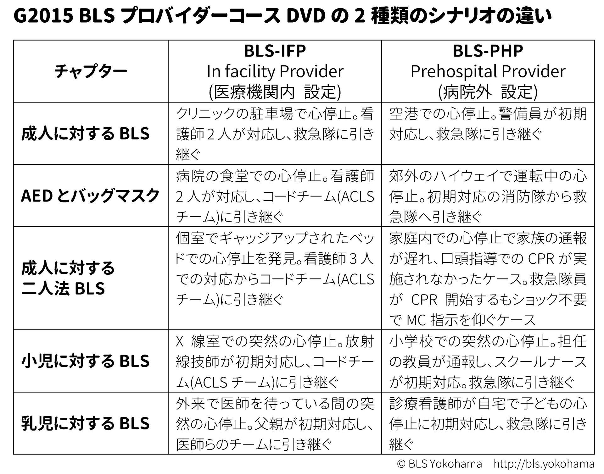 AHAガイドライン2015正式版BLSプロバイダーコースのIFPとPHPシナリオ一覧
