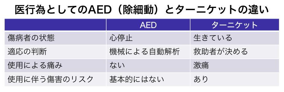止血帯(ターニケット)とAEDの危険性の違い