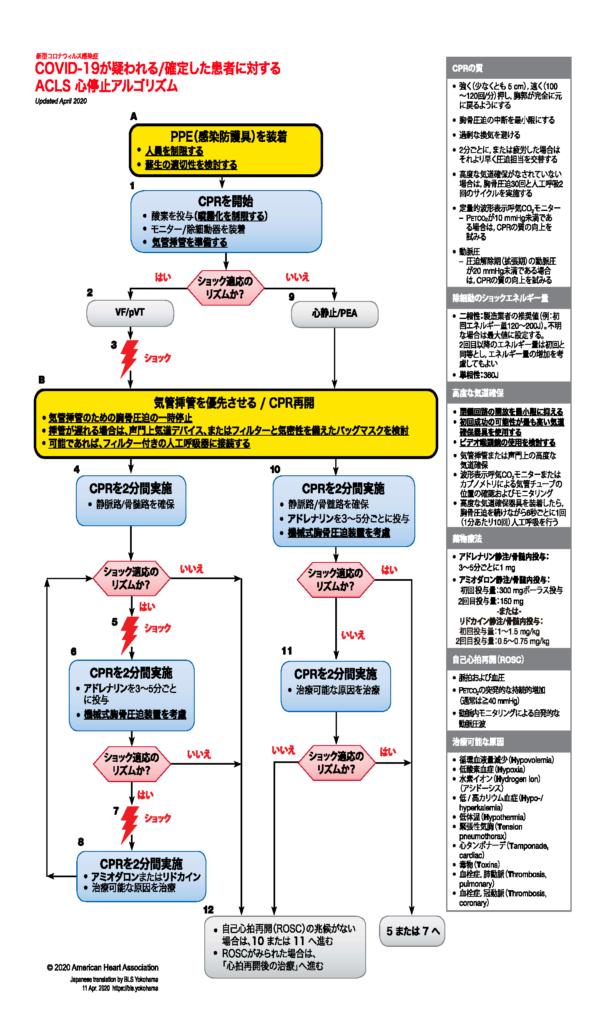 新型コロナウイルス感染症患者用に改定されたAHA-ACLSアルゴリズム