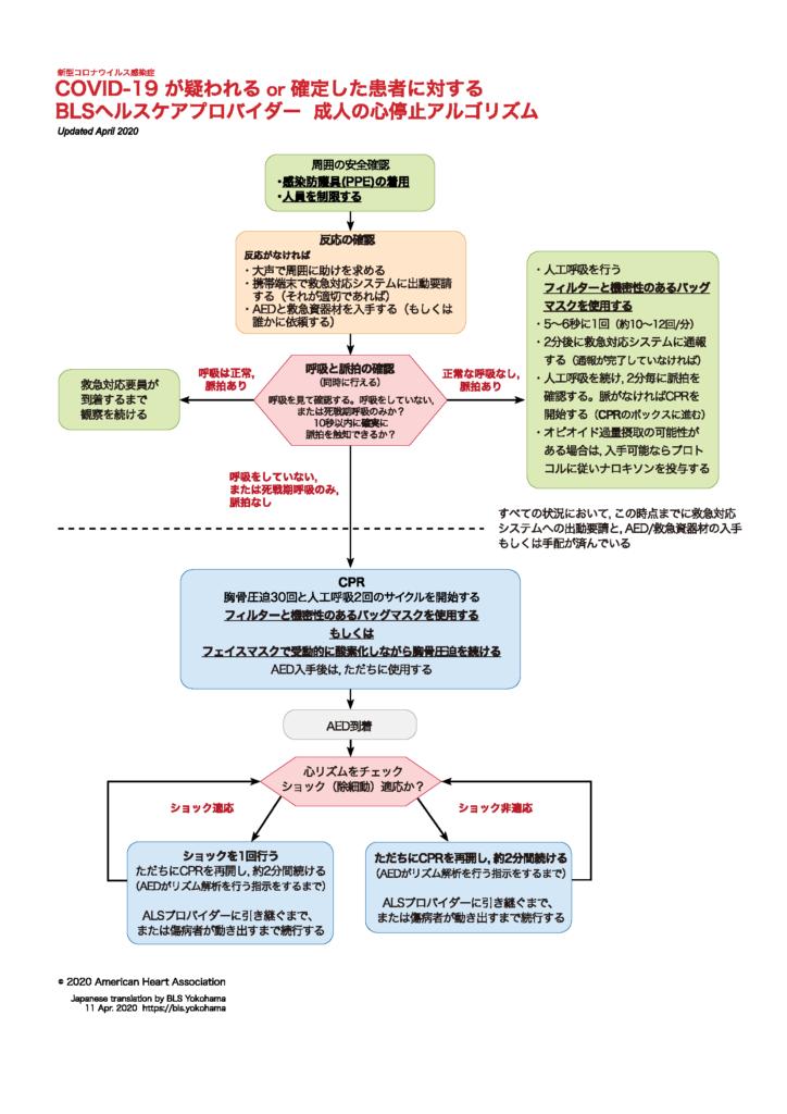 新型コロナウイルス感染症疑い患者へのBLSの変更